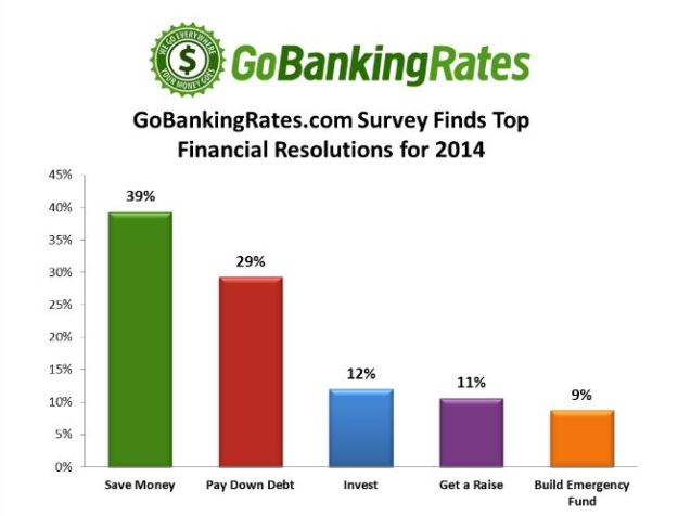Go Banking Top Financial Goals
